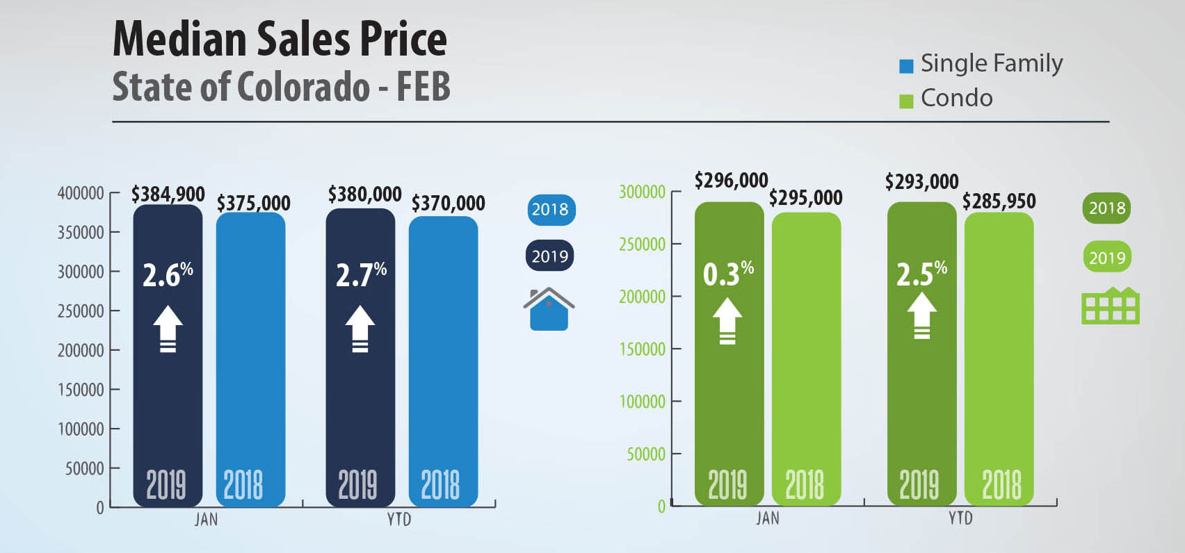 Colorado Market Trends February 2019